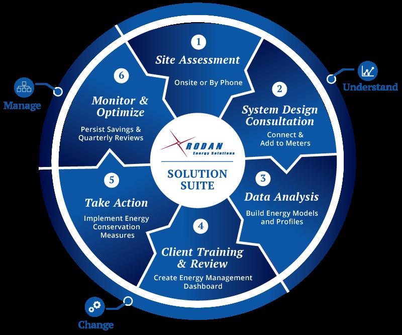Rodan Solution Suite