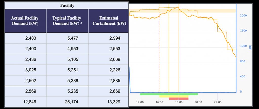 EIS_Peak Management graph
